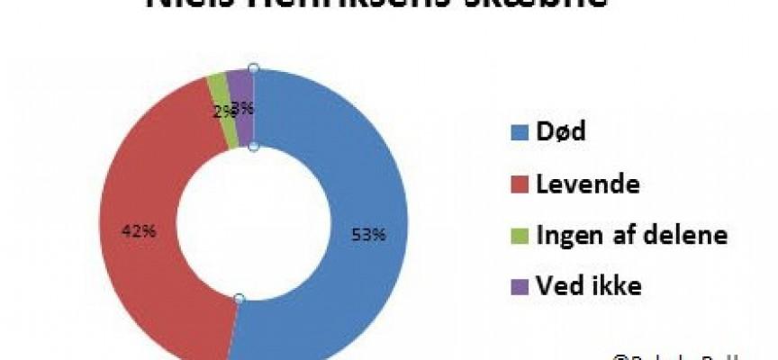 Mand død efter slagsmål, viser dagens meningsmåling